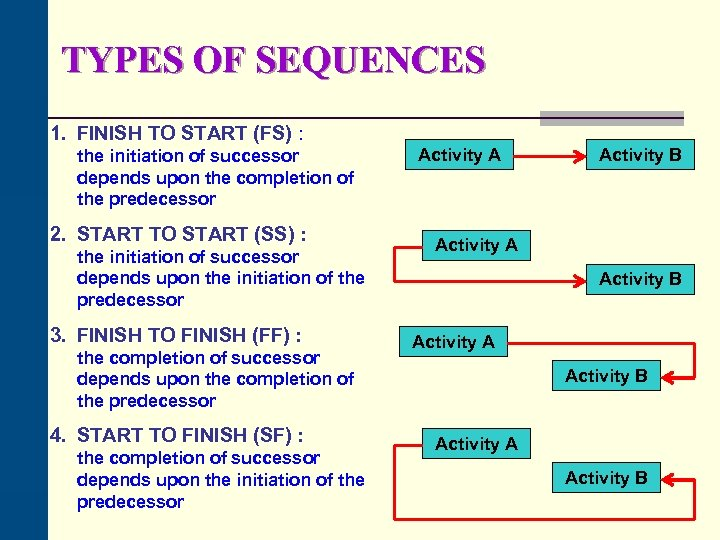 TYPES OF SEQUENCES 1. FINISH TO START (FS) : the initiation of successor depends