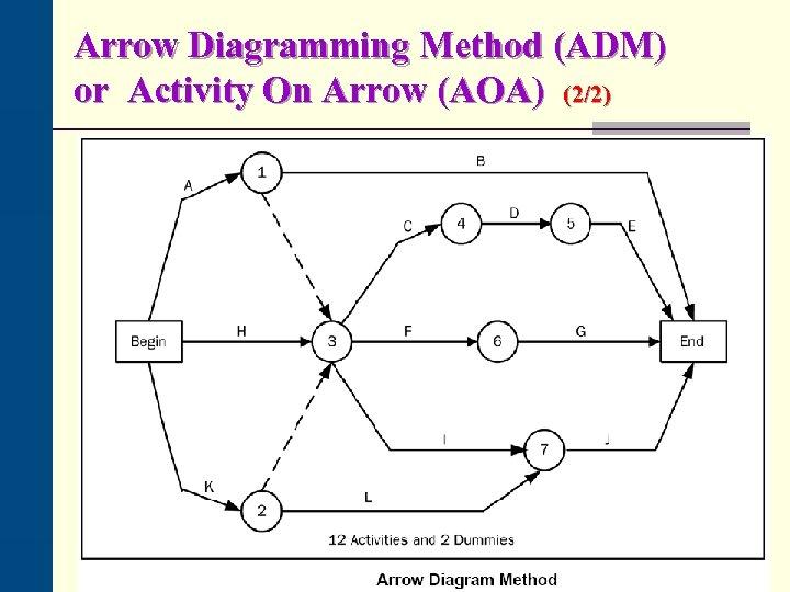 Arrow Diagramming Method (ADM) or Activity On Arrow (AOA) (2/2)