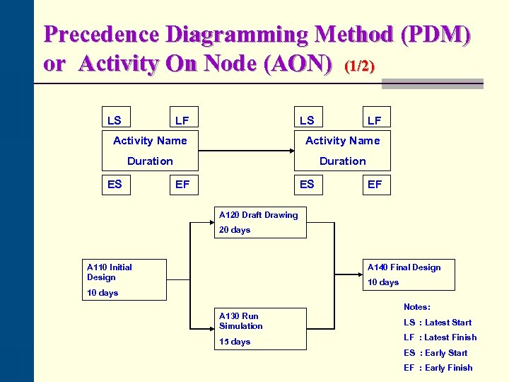 Precedence Diagramming Method (PDM) or Activity On Node (AON) (1/2) LS LF Activity Name