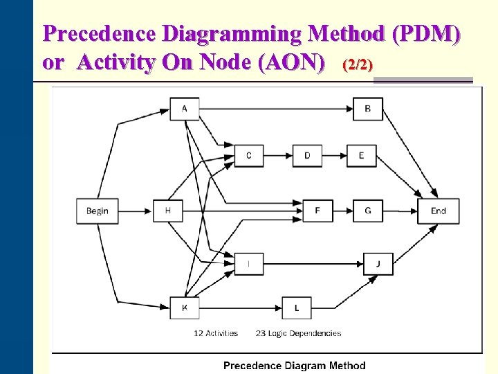 Precedence Diagramming Method (PDM) or Activity On Node (AON) (2/2)
