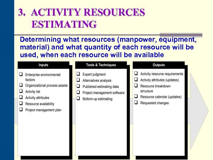 3. ACTIVITY RESOURCES ESTIMATING Determining what resources (manpower, equipment, material) and what quantity of