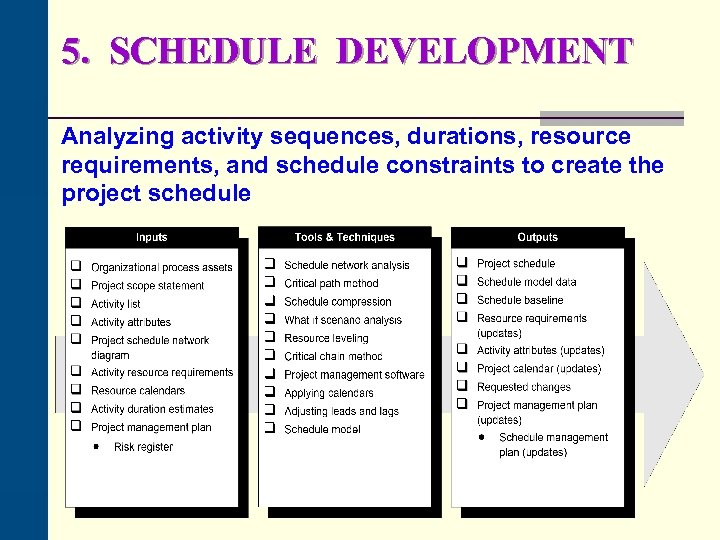 5. SCHEDULE DEVELOPMENT Analyzing activity sequences, durations, resource requirements, and schedule constraints to create