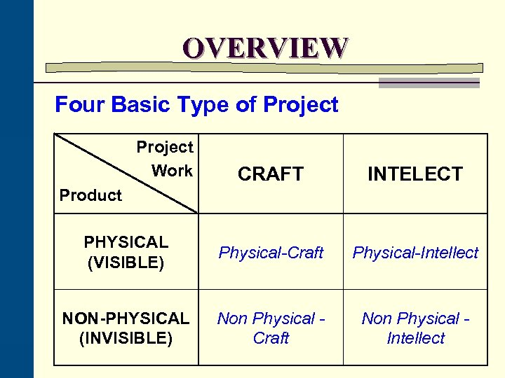 OVERVIEW Four Basic Type of Project Work CRAFT INTELECT PHYSICAL (VISIBLE) Physical-Craft Physical-Intellect NON-PHYSICAL