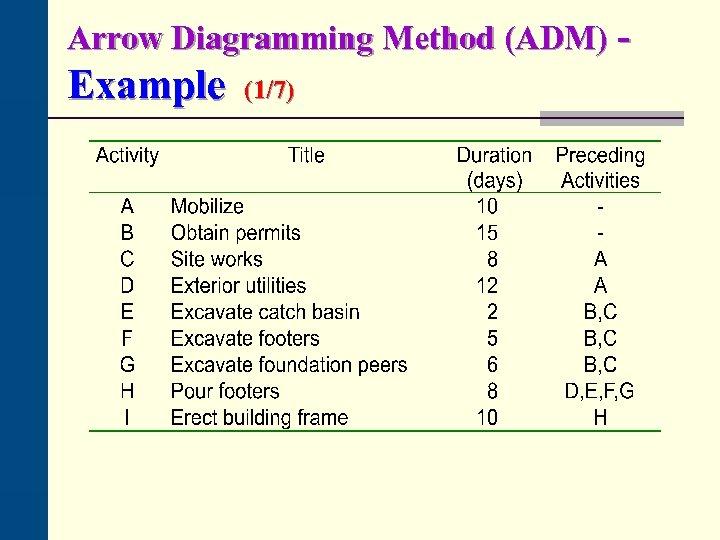 Arrow Diagramming Method (ADM) - Example (1/7)