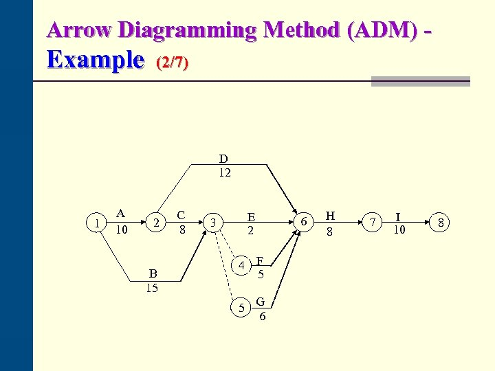 Arrow Diagramming Method (ADM) - Example (2/7) D 12 1 A 10 2 B