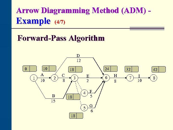 Arrow Diagramming Method (ADM) - Example (4/7) Forward-Pass Algorithm D 12 0 1 10
