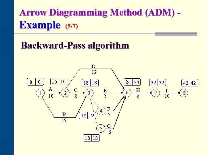 Arrow Diagramming Method (ADM) - Example (5/7) Backward-Pass algorithm D 12 0 0 1