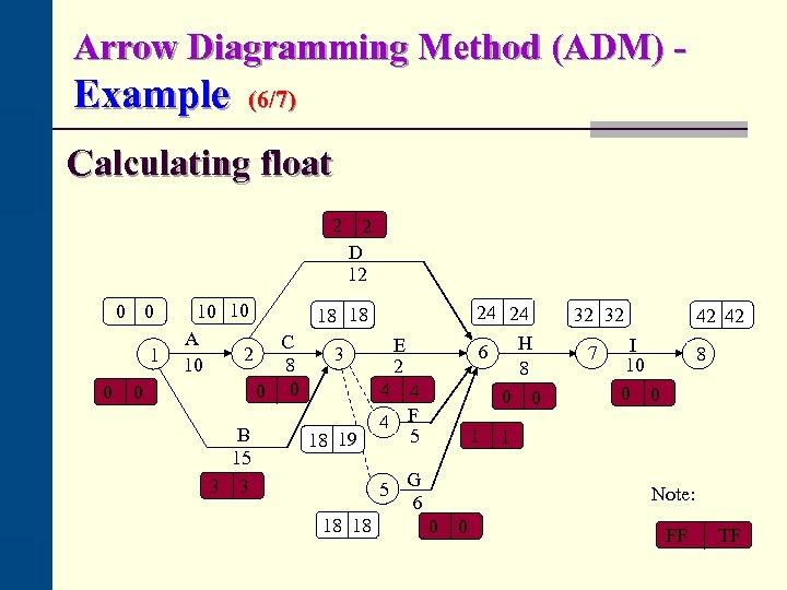 Arrow Diagramming Method (ADM) - Example (6/7) Calculating float 2 0 0 10 10