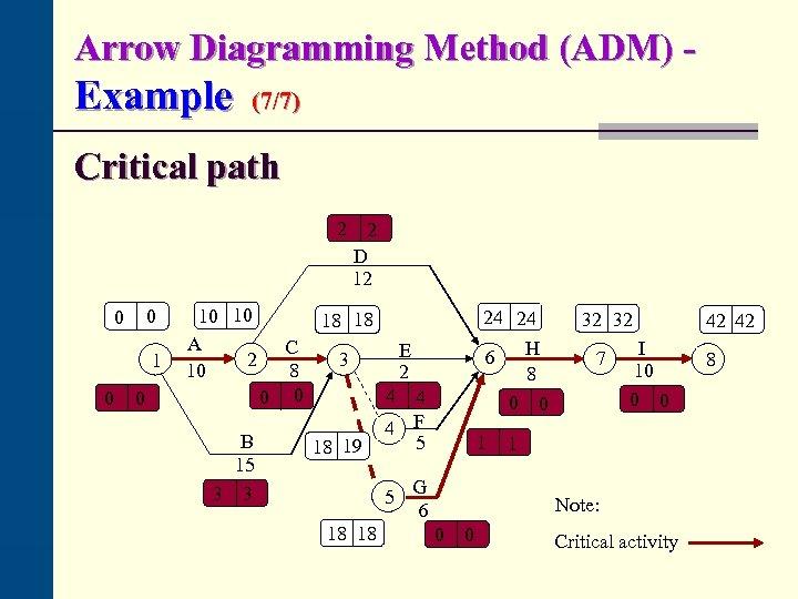 Arrow Diagramming Method (ADM) - Example (7/7) Critical path 2 0 0 10 10