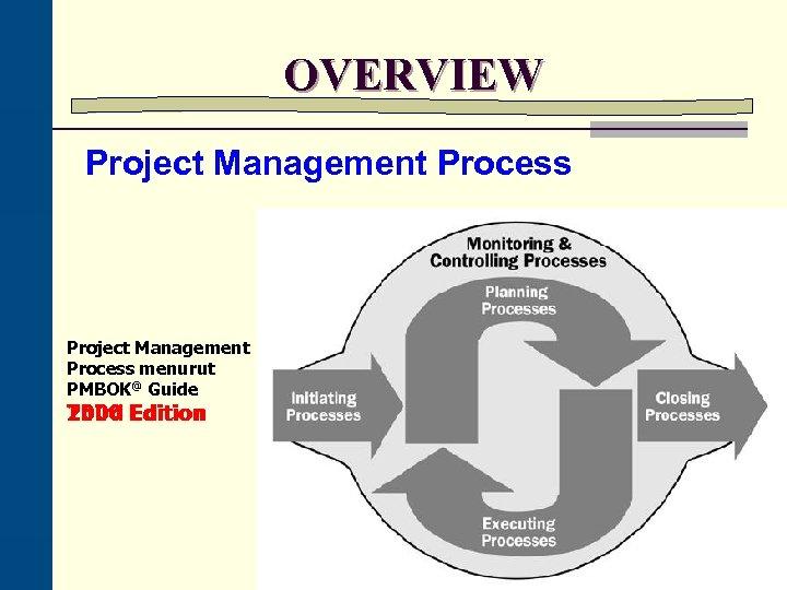 OVERVIEW Project Management Process menurut PMBOK@ Guide Third 2000 Edition