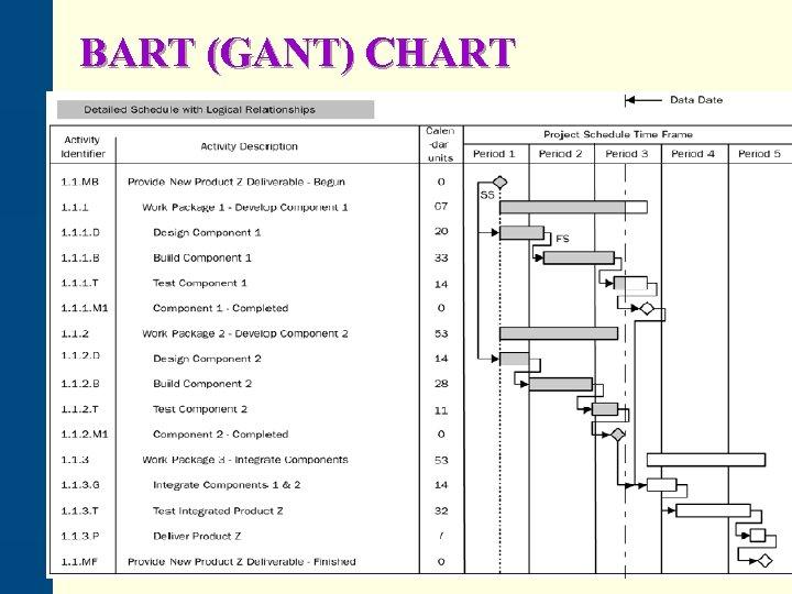 BART (GANT) CHART