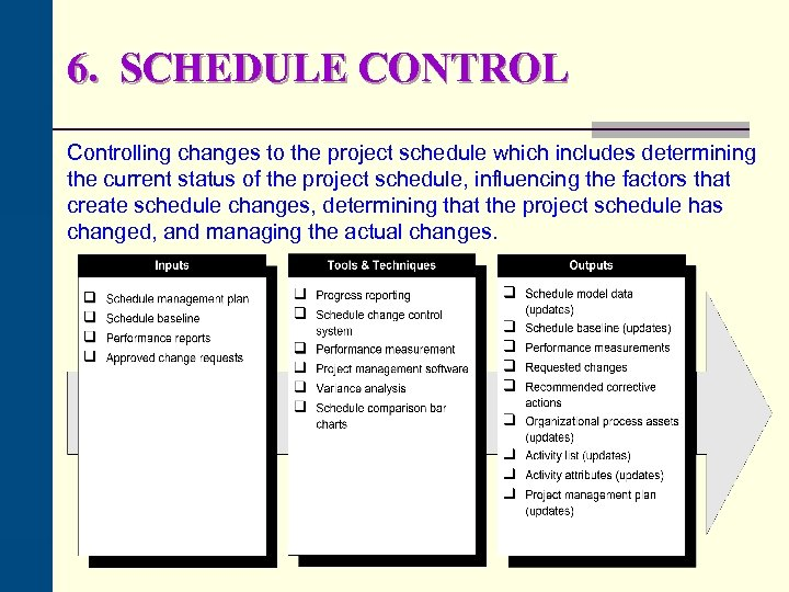 6. SCHEDULE CONTROL Controlling changes to the project schedule which includes determining the current