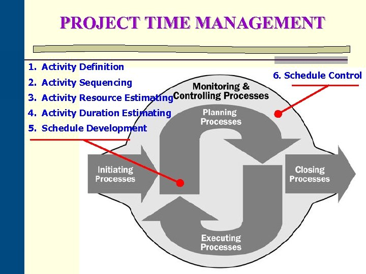 PROJECT TIME MANAGEMENT 1. Activity Definition 2. Activity Sequencing 3. Activity Resource Estimating 4.