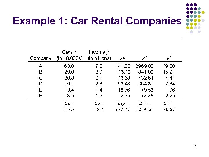 Example 1: Car Rental Companies Company Cars x (in 10, 000 s) Income y