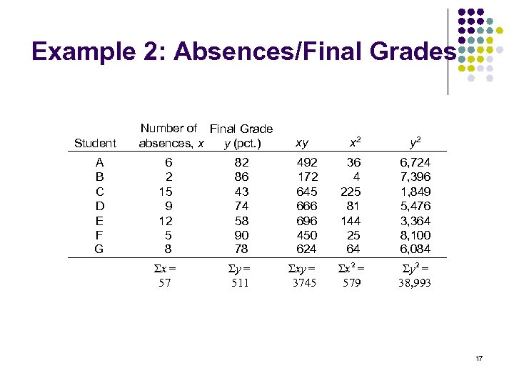 Example 2: Absences/Final Grades Student A B C D E F G Number of