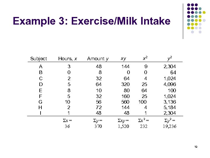 Example 3: Exercise/Milk Intake Subject A B C D E F G H I