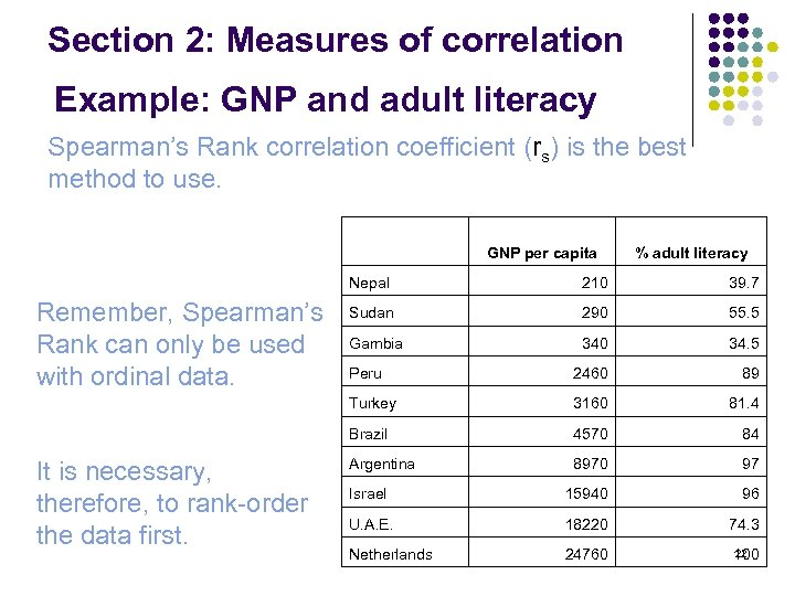Section 2: Measures of correlation Example: GNP and adult literacy Spearman's Rank correlation coefficient