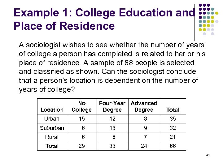 Example 1: College Education and Place of Residence A sociologist wishes to see whether