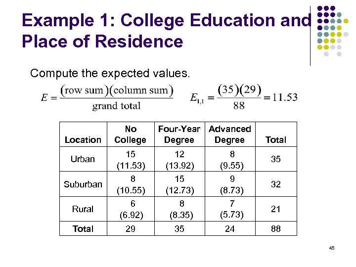 Example 1: College Education and Place of Residence Compute the expected values. Location No