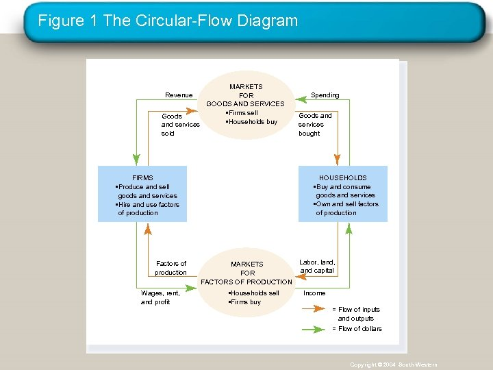Figure 1 The Circular-Flow Diagram MARKETS FOR GOODS AND SERVICES • Firms sell Goods