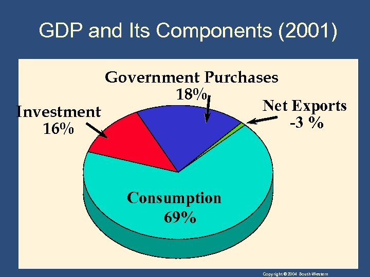 GDP and Its Components (2001) Government Purchases 18% Net Exports Investment -3 % 16%