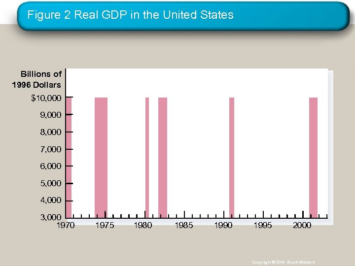 Figure 2 Real GDP in the United States Billions of 1996 Dollars $10, 000