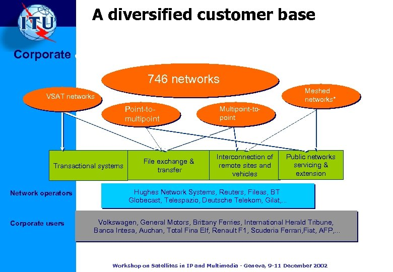A diversified customer base Corporate & professional data networks 746 networks Meshed networks* VSAT