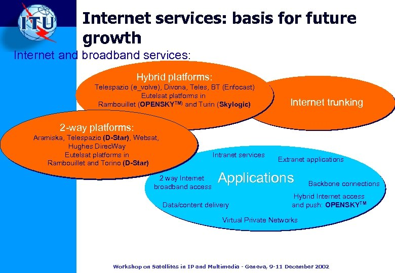 Internet services: basis for future growth Internet and broadband services: Hybrid platforms: Telespazio (e_volve),