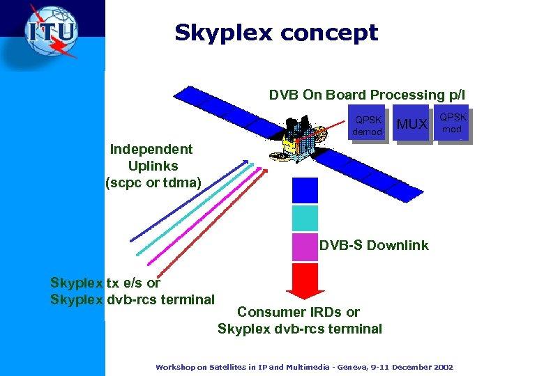 Skyplex concept DVB On Board Processing p/l QPSK demod. MUX QPSK mod. Independent Uplinks