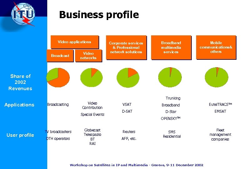 Business profile Video applications Video networks Broadcast Corporate services & Professional network solutions Broadband