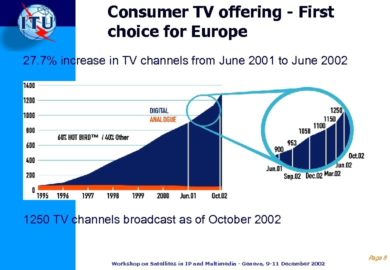 Consumer TV offering - First choice for Europe 27. 7% increase in TV channels