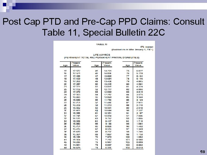 Post Cap PTD and Pre-Cap PPD Claims: Consult Table 11, Special Bulletin 22 C