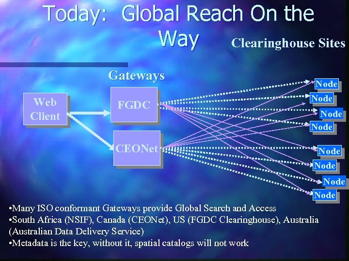 Today: Global Reach On the Way Clearinghouse Sites Gateways Web Client FGDC CEONet Node