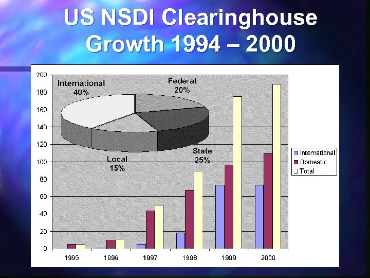 US NSDI Clearinghouse Growth 1994 – 2000