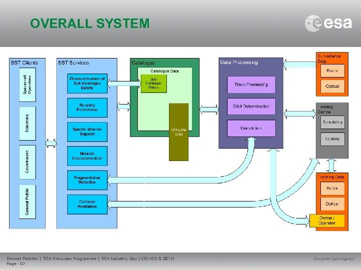 OVERALL SYSTEM Emmet Fletcher | SSA Precursor Programme | SSA Industry Day | CO-VIII
