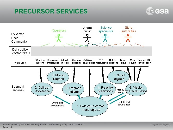 PRECURSOR SERVICES Operators Expected User Community General public Science specialists State authorities Data policy