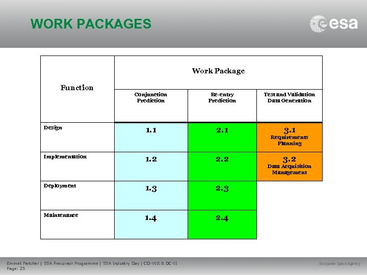 WORK PACKAGES Work Package Function Design Conjunction Prediction Re-entry Prediction Test and Validation Data