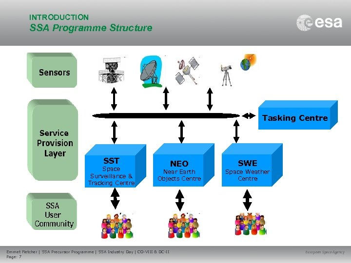 INTRODUCTION SSA Programme Structure Tasking Centre SST Space Surveillance & Tracking Centre NEO Near