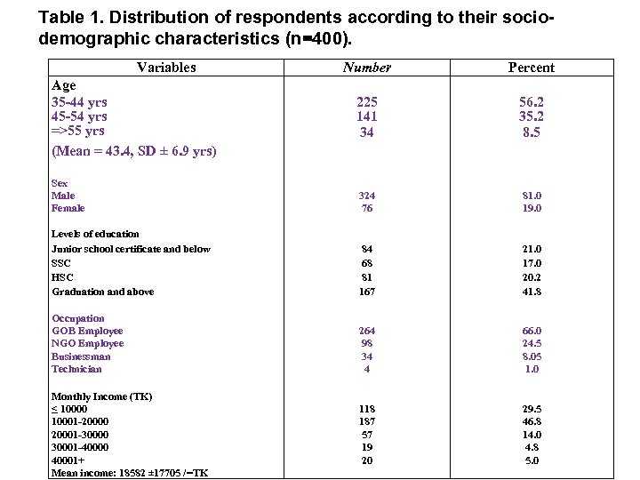 Table 1. Distribution of respondents according to their sociodemographic characteristics (n=400). Variables Number Percent