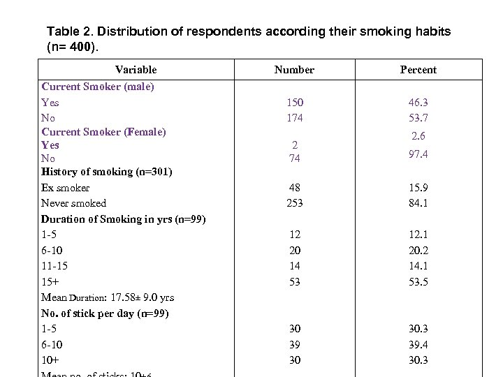 Table 2. Distribution of respondents according their smoking habits (n= 400). Variable Current Smoker