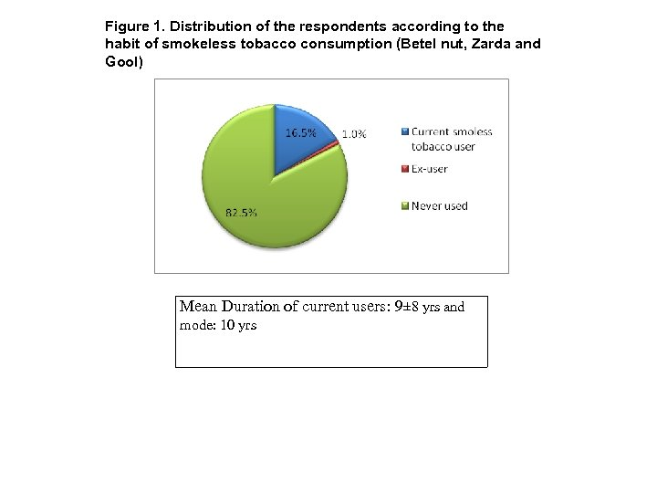 Figure 1. Distribution of the respondents according to the habit of smokeless tobacco consumption