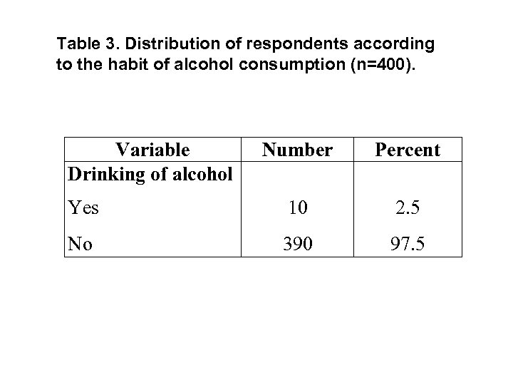 Table 3. Distribution of respondents according to the habit of alcohol consumption (n=400). Variable