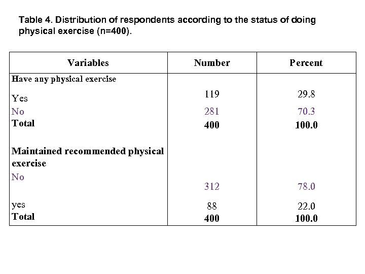 Table 4. Distribution of respondents according to the status of doing physical exercise (n=400).