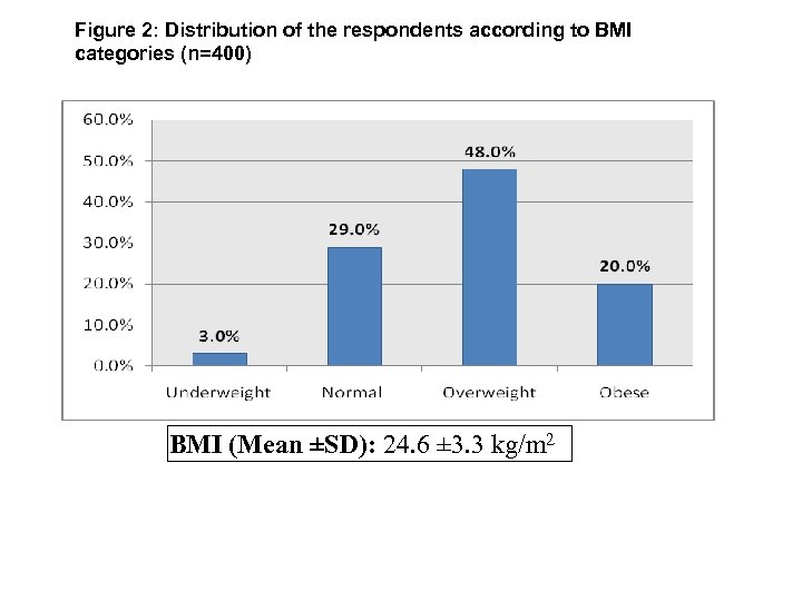 Figure 2: Distribution of the respondents according to BMI categories (n=400) BMI (Mean ±SD):