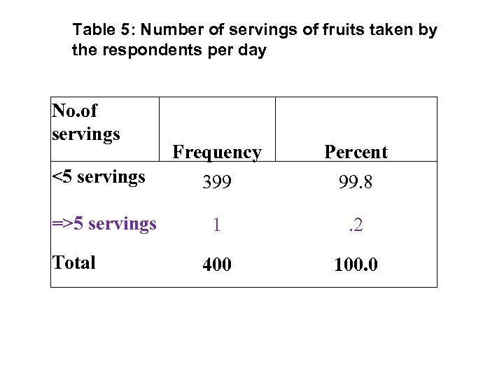 Table 5: Number of servings of fruits taken by the respondents per day No.
