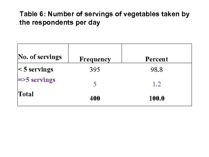 Table 6: Number of servings of vegetables taken by the respondents per day No.