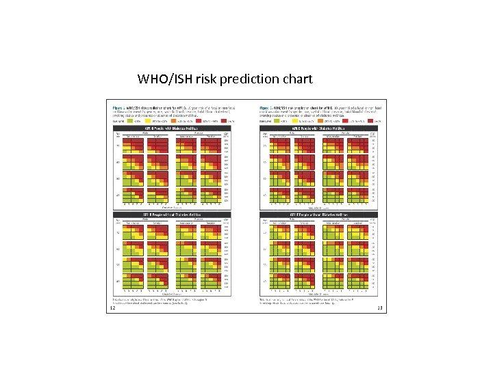 WHO/ISH risk prediction chart