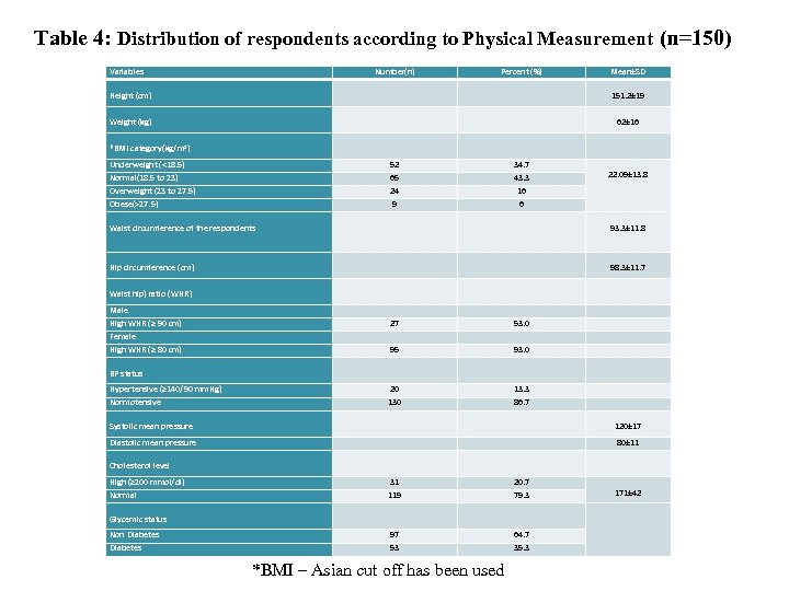 Table 4: Distribution of respondents according to Physical Measurement (n=150) Variables Number(n) Percent (%)