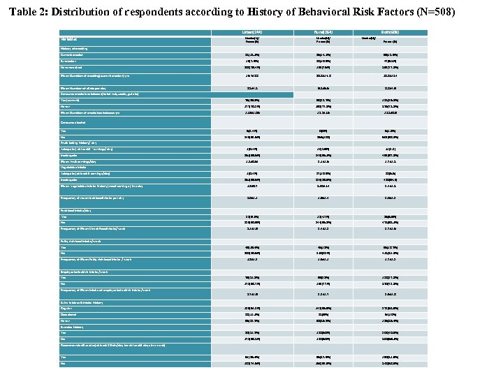 Table 2: Distribution of respondents according to History of Behavioral Risk Factors (N=508) Variables