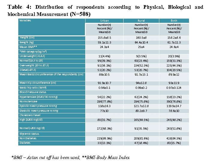 Table 4: Distribution of respondents according to Physical, Biological and biochemical Measurement (N=508) Height